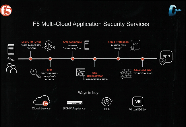 F5 Multi - Cloud Application Security Services